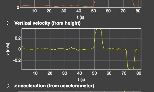วิทย์ม.ต้น: Simple Logic, วัดความสูง ความเร็ว ความเร่งด้วย Phyphox