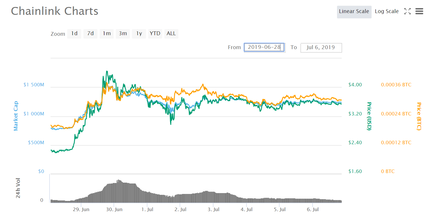 Chainlink YTD Performance Exceeds 1,100 Percent in Gains