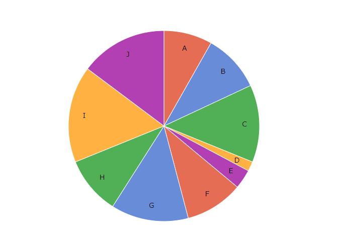 D3 js v4/v5の使い方 円グラフ(pie chart)の作成 – データ