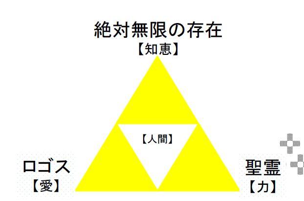 聖なる三角形