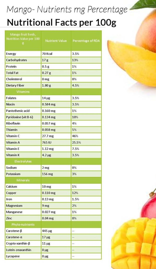 Mango nutrient profile