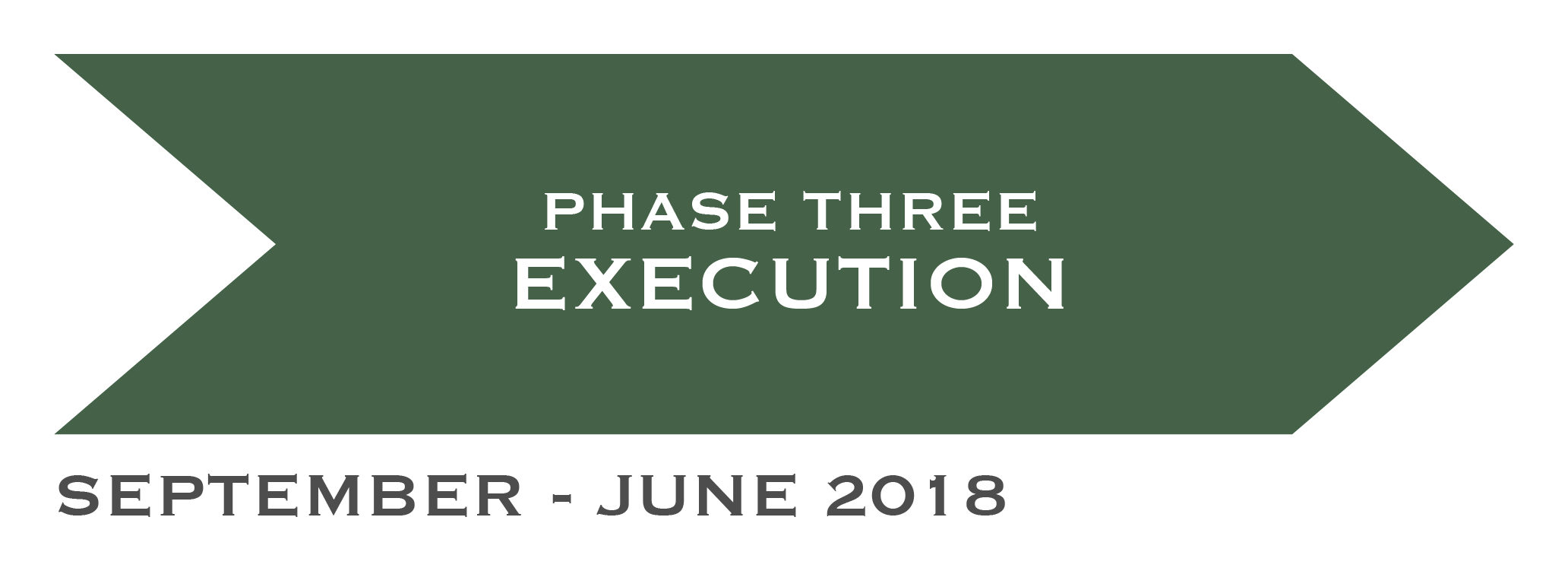 Phase Three - Execution - September – June 2018