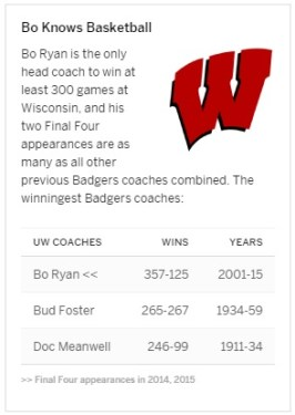 http://espn.go.com/mens-college-basketball/story/_/id/13169056/bo-ryan-wisconsin-badgers-retire-next-season