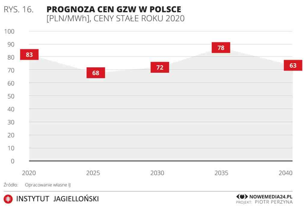 Jak, zdaniem ekspertów, powinna przebiegać transformacja polskiego miksu energetycznego od węgla do OZE