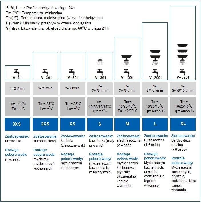 Uproszczone profile obciążeń dla podgrzewaczy c.w.u.