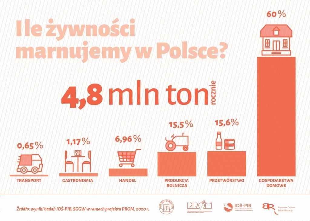 Ogromna skala marnotrawstwa żywności w Polsce