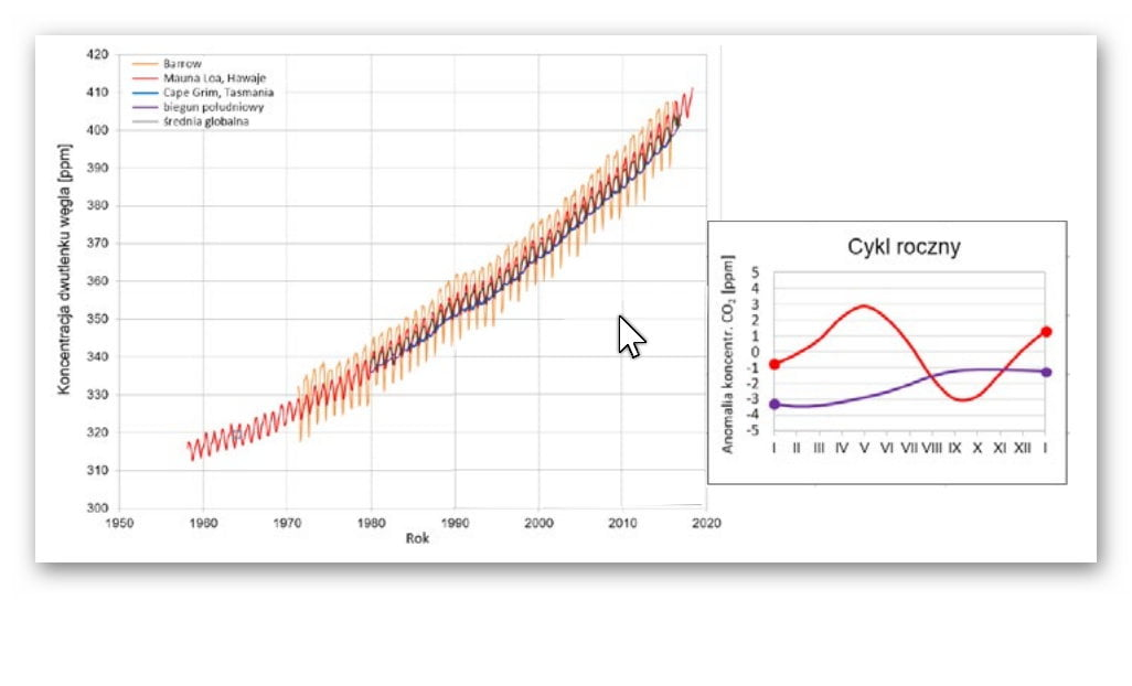 Koncentracja dwutlenku węgla na przestrzeni ostatnich dziesięcioleci