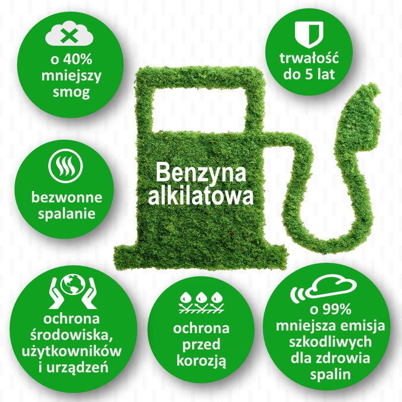 Benzyna alkilatowa czyli rozwiązanie ekologiczne, przyjazne środowisku, użytkownikowi i sprzętom