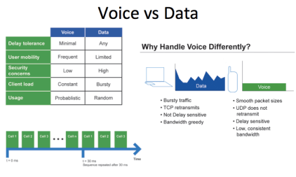 Differences between Voice and Data