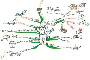 learn-french-mind-map-christine-richsteiner