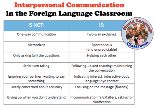 Interpersonal Communication in the Foreign (World) Language Classroom (French, Spanish) wlteacher.wordpress.com