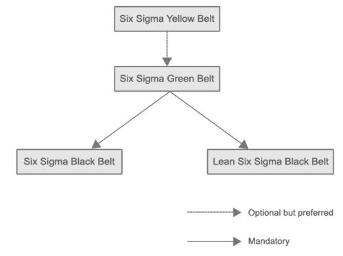 certification-hierarchy
