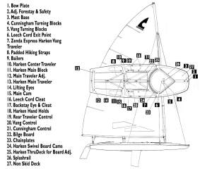 Diagram of a C Scow   Wonder Lake Yacht Club
