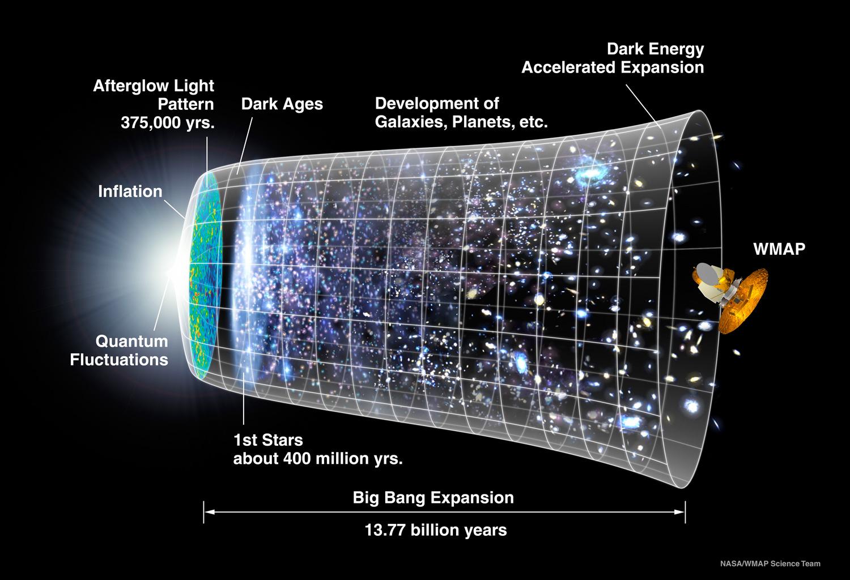 Linea de tiempo del Universo - WMAP - NASA