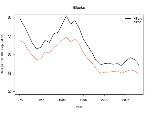 homicide rate per 100 000 for blacks