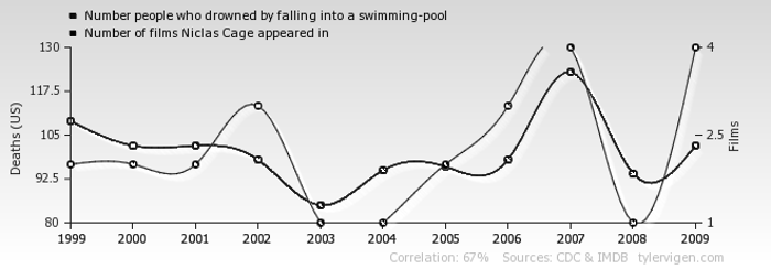 Tyler Vigens Spurious Correlations Blog >> What That Spurious Correlation Website Tells Us About Statistics