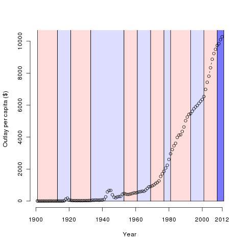 Outlay per capita