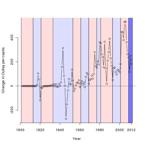 Change in Outlay per capita in 2008 $
