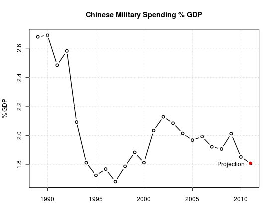 Chinese military spending percent GDP