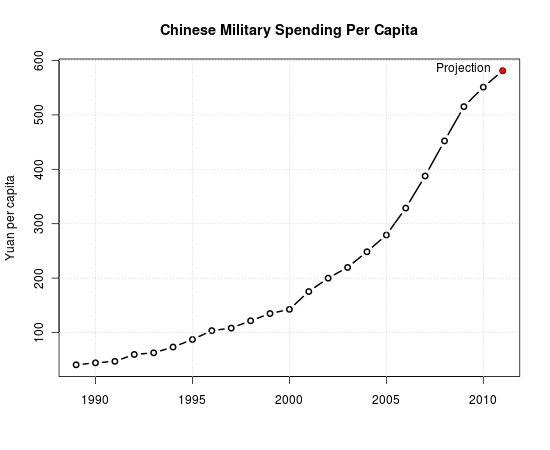 Chinese military spending per capita