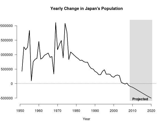 Japan Population Velocity