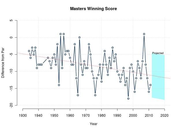 Masters Winning Scores