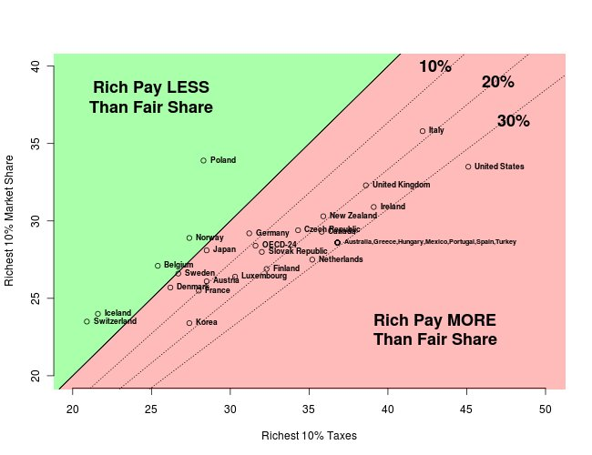 Share of taxes the rich pay