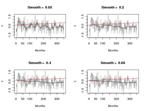 Smoothed Temperature data