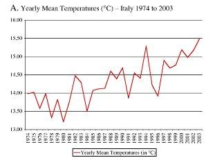 temperature in Italy 1974 to 2003