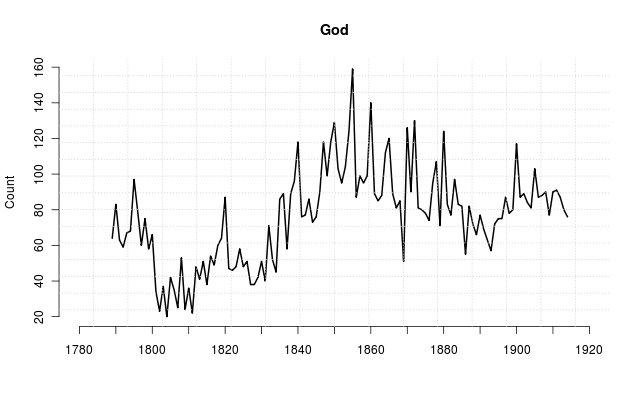 Victorian books on God published