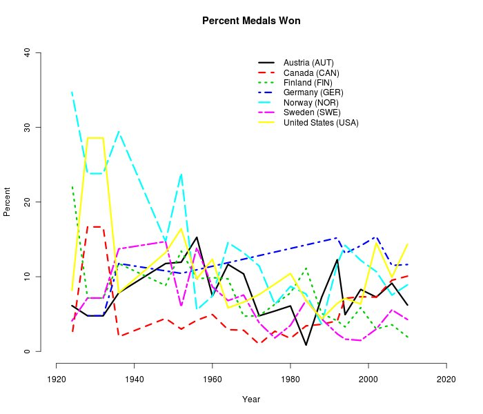 Winter Olympics Percent medals won by countries by Year