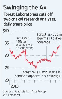 WSJ Forest Laboratories
