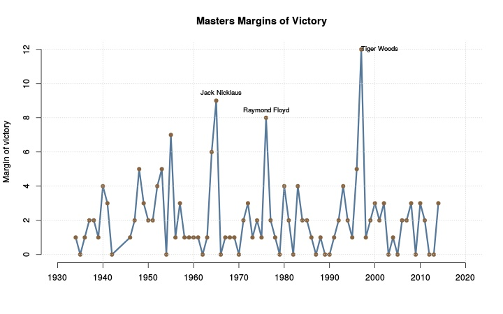 Margin of victory by year.
