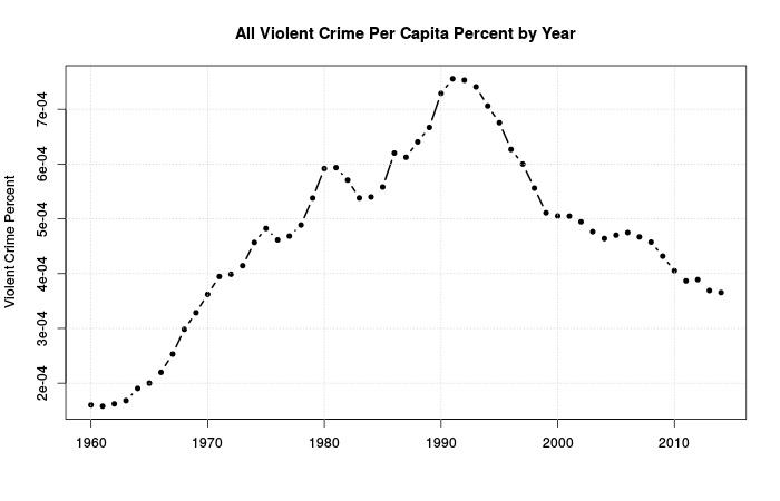 Figure 3: Overall violent crime per capita.