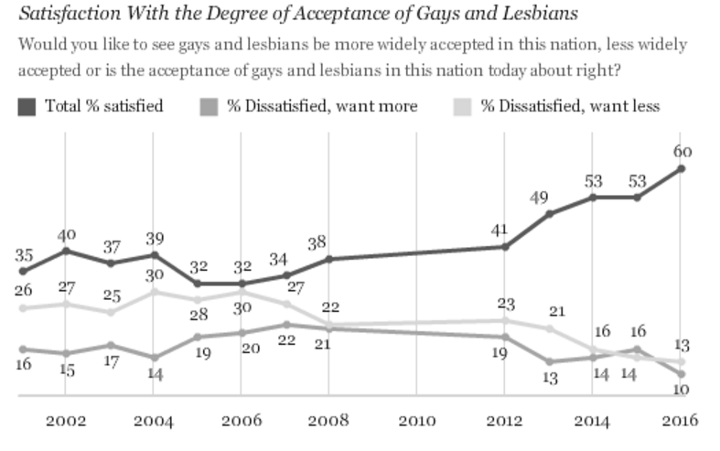 From Gallup