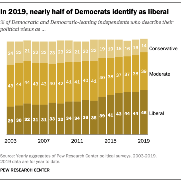 In 2019, nearly half of Democrats identify as liberal