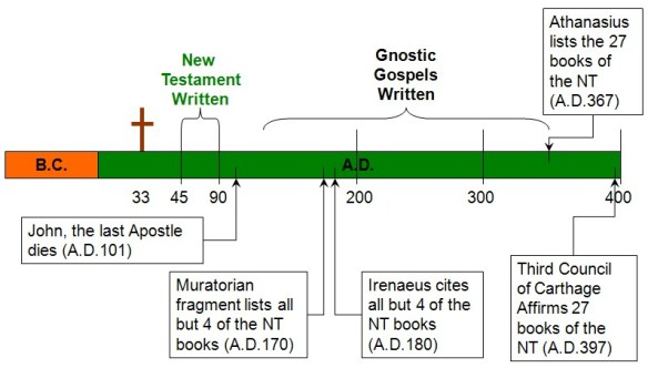 The Supposed Timeline of the New Testament Canon