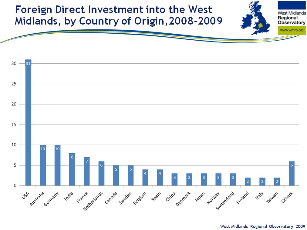 Bar chart shows foreign direct investment by country of origin between 2008 and 2009