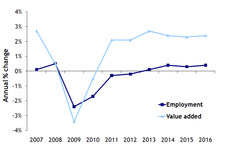 Chart showing annual percentage change in employment and GVA forecast for the West Midlands 2007-2016