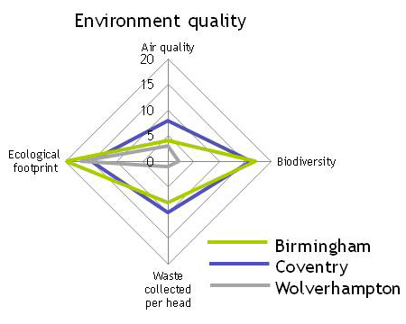 Birmingham, Coventry and Wolverhampton performance on environmental quality indicators (2009) according to Sustainable Cities Index