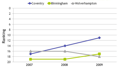 Chart: ranking of Birmingham, Coventry and Wolverhmapton in Sustainable Cities Index 2007-2009