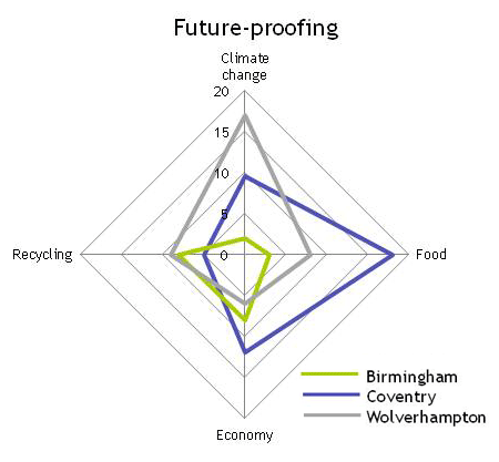 Chart shows Birmingham, Coventry and Wolverhampton ranked by future proofing indicators (2009) according to Sustainable Cities Index