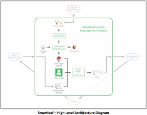 Smartleaf Overlay Architecture
