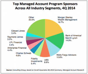 Unified managed account programs