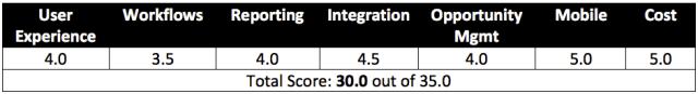 CRM Comparison Software