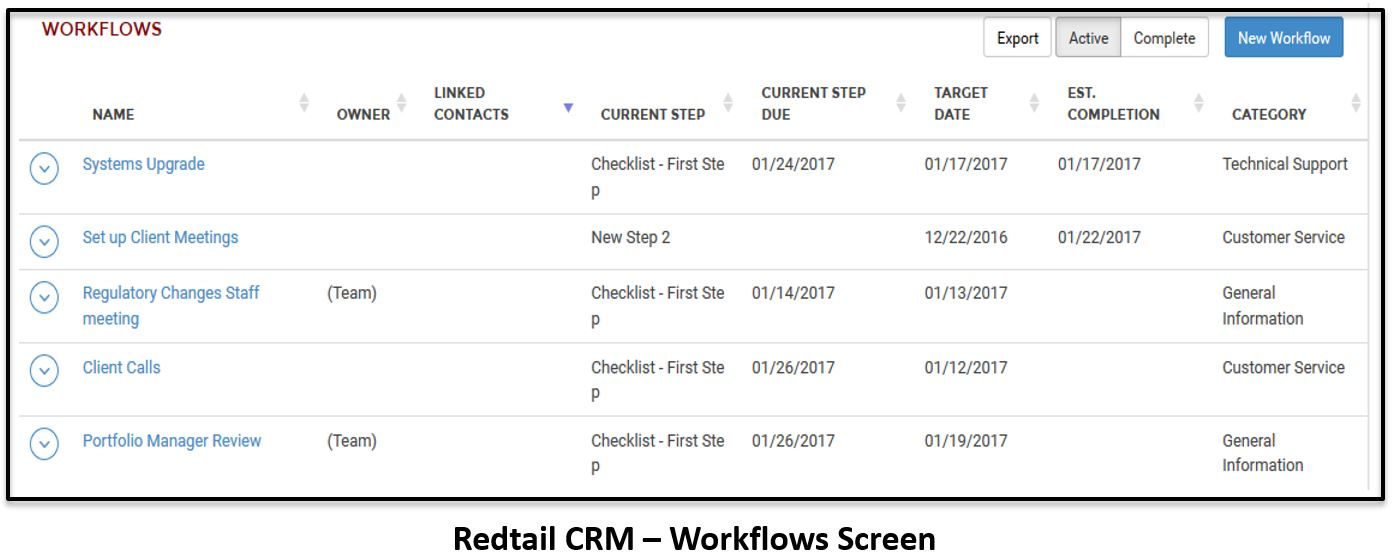 Redtail vs Salesforce FSC: Which is the best CRM for Financial