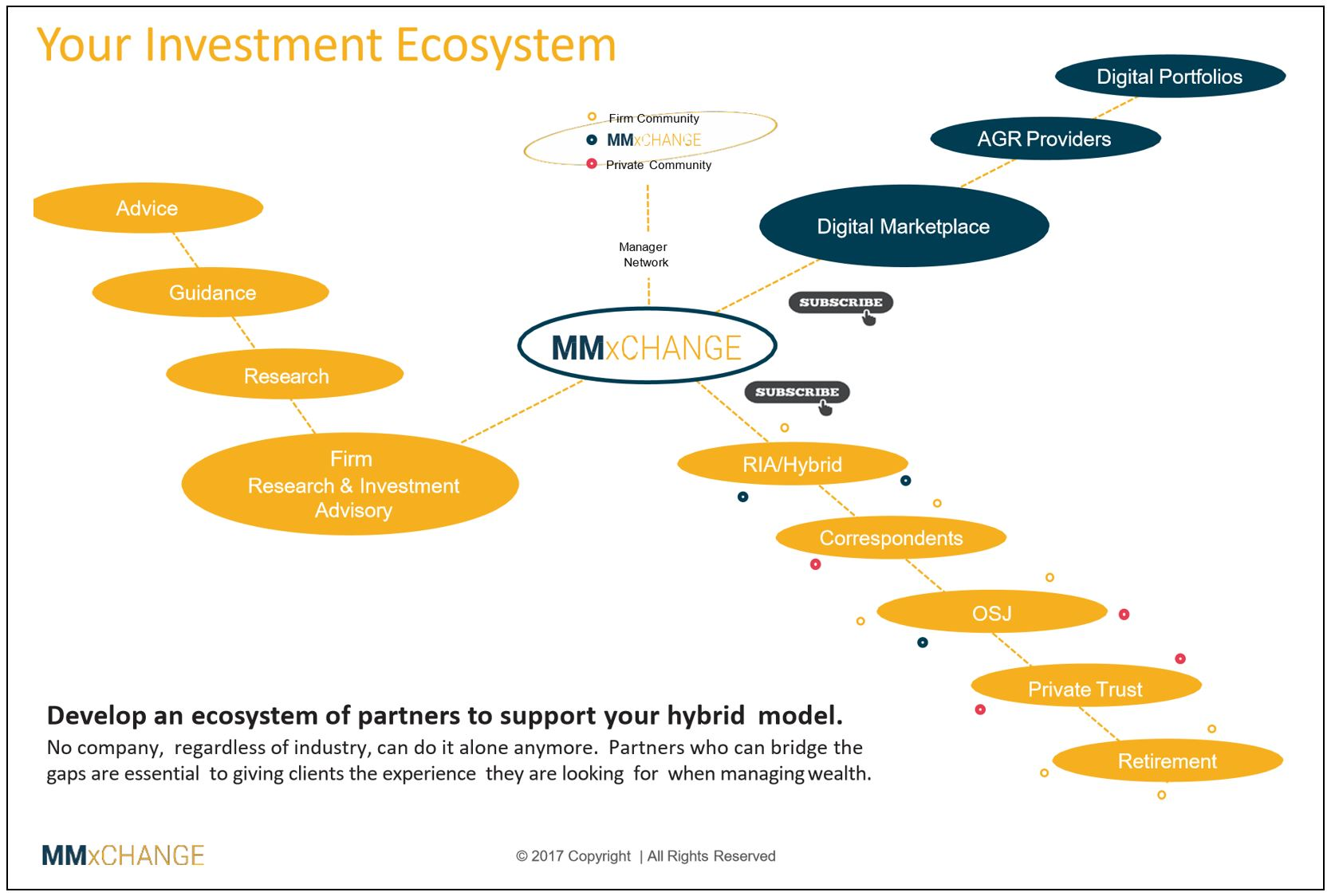 7 Model Hubs Battle for SMA Managers & Sponsors - Wealth