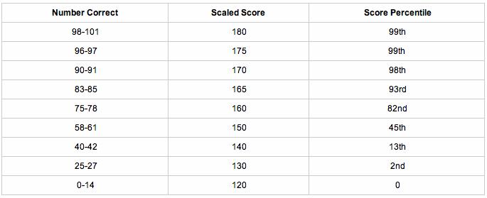 Gre Raw Score Conversion Chart