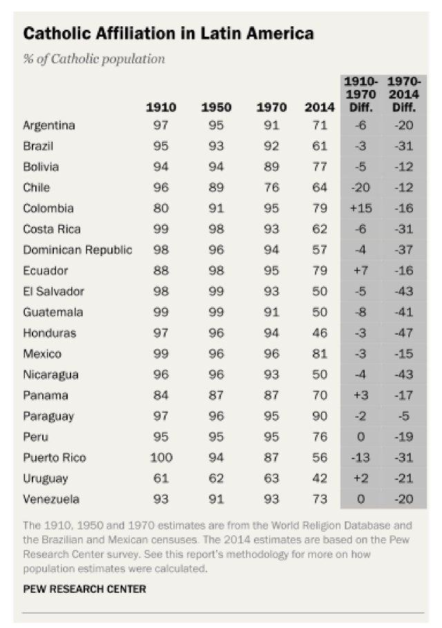 Catholics in Latin America