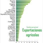Paraguay wird von Chinas Boom profitieren